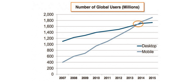 chart showing ration of users mobile and desktop