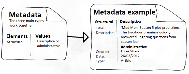 diagram of metadata