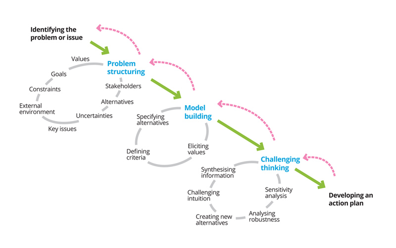 diagram of the process of decision making