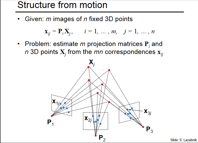 Diagram of structure from motion