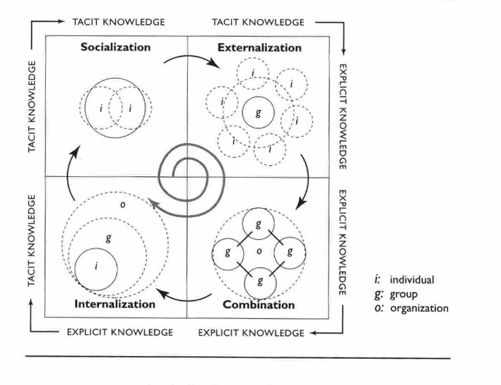 Diagram of an SECI Model of knowledge,