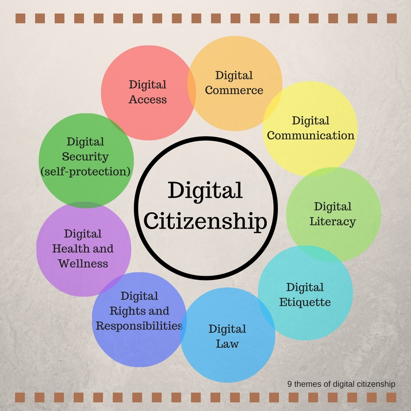 digital citizenship Ensuring students understand the importance of good digital citizenship and the  potential impact of a negative footprint requires the work of parents and.