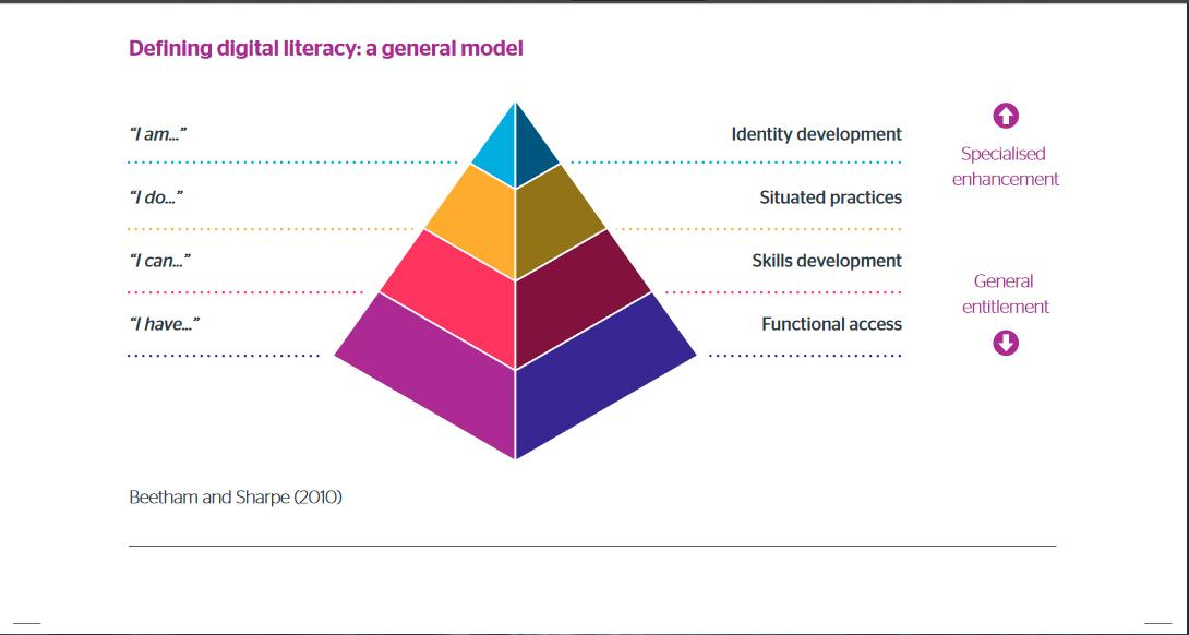 digital literacy model